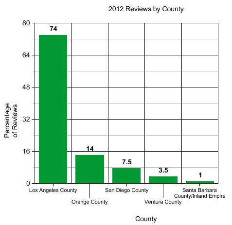 2012 Reviews By County