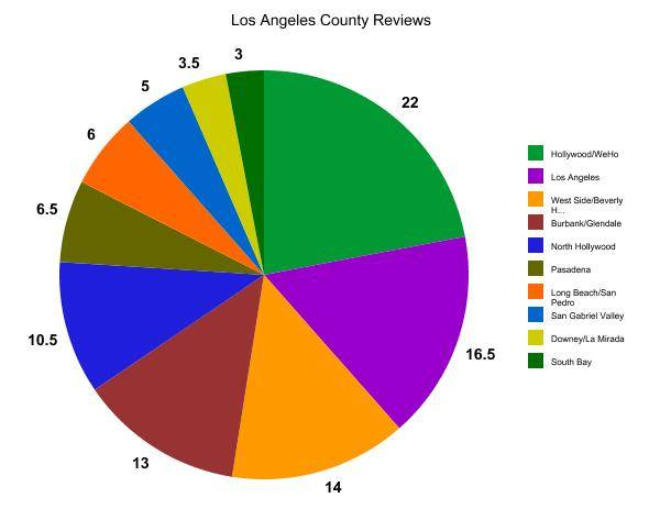 Los Angeles County reviews pie chart