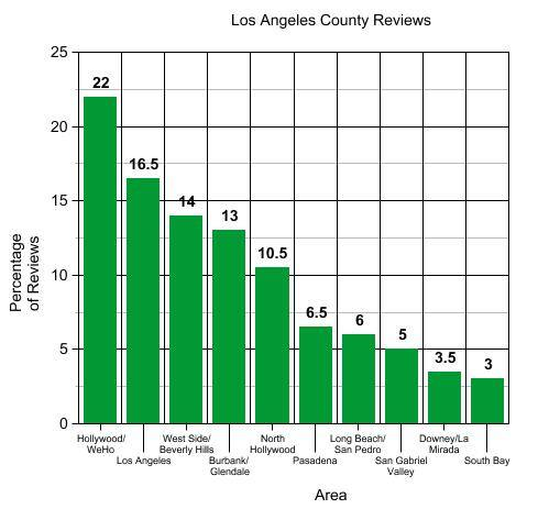 Los Angeles County reviews