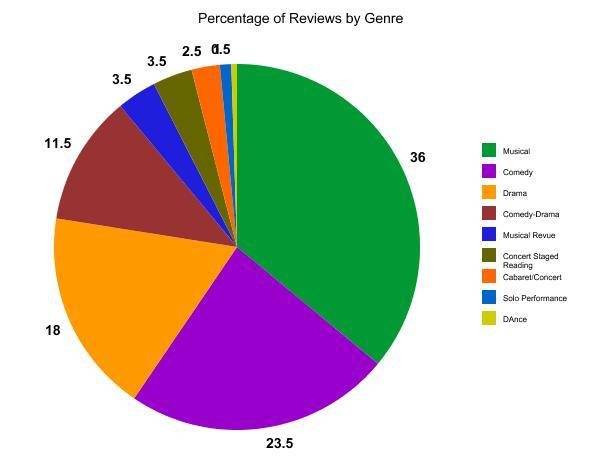 percentage of reviews by genre pie chart
