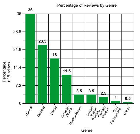 percentage of reviews by genre