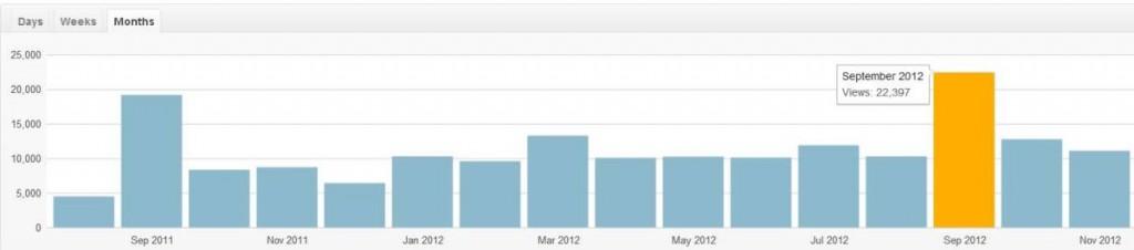 site stats december 2012